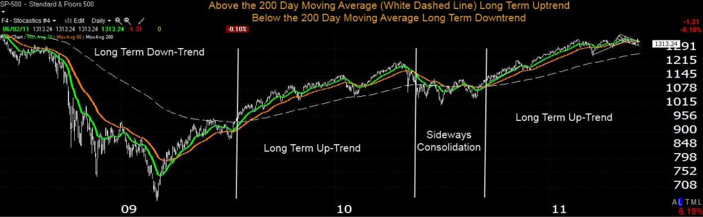 CLICK TO ENLARGE - Stock Market Trend Long Term