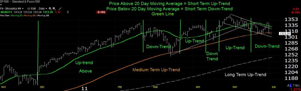 CLICK TO ENLARGE - Stock Market Trend Short Term